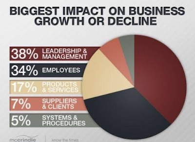 Business Leadership   Enforce The System