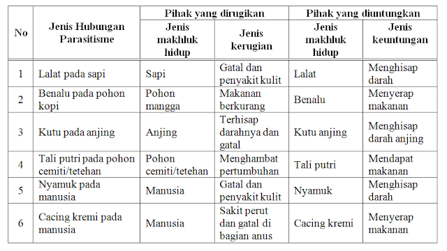 Laporan Praktikum Simbiosis Parasitisme (Praktikum IPA di SD)