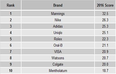 Source: YouGov. The top 10 brands by buzz.