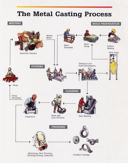 Casting process & it's Types - MechanicsTips