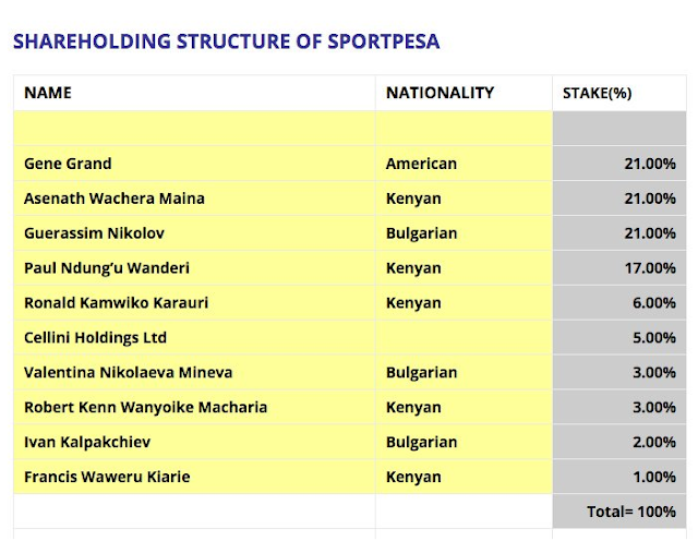 List of Millionaires Who Own SportPesa
