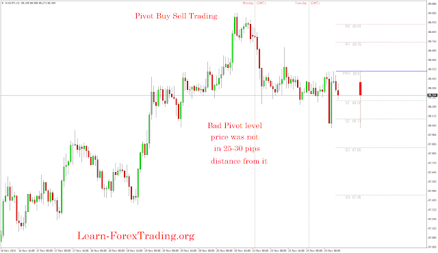 Pivot Buy Sell trading