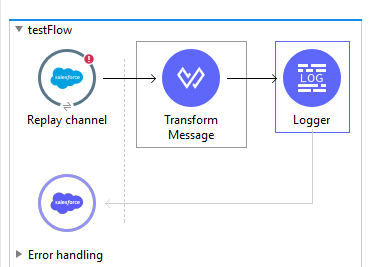 Infallible Techie: How to listen to Salesforce Platform