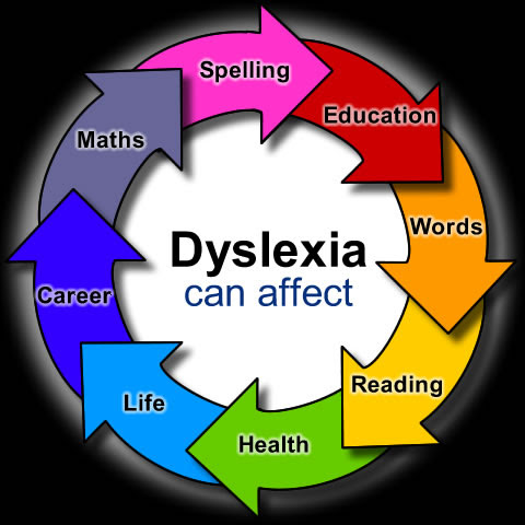 dyslexia in germany an educational policy for Dyslexia and examine the ways in which current state policies affect this population dyslexia is a specific learning disability that interferes with acquiring the accurate and fluent word recognition skills necessary for proficient reading.