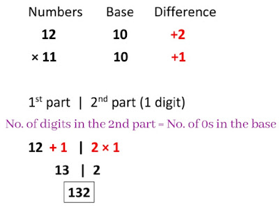 Speed Maths : Learn to Multiply Two Numbers between 10 and 20 in Seconds