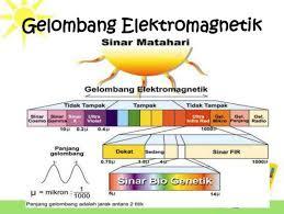 Pelajar Masa Depan Makalah Fisika Radiasi Elektromagnetik Lengkap Tahun Ajaran 2013 Kurtilas