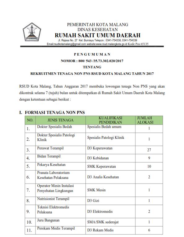 83 Lowongan Kerja Rsud Kota Malang Pendidikan Minimal Sma Smk Lowongan Kerja Terbaru Lulusan Sma D3 Dan S1 Semua Jurusan 2021