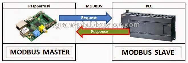 Modbus RTU Communication Between PLC and Raspberry Pi Using