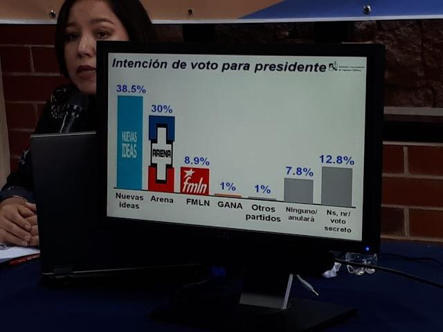 Nuevas Ideas supera en Intención de Voto al FMLN  y ARENA  según encuesta UCA