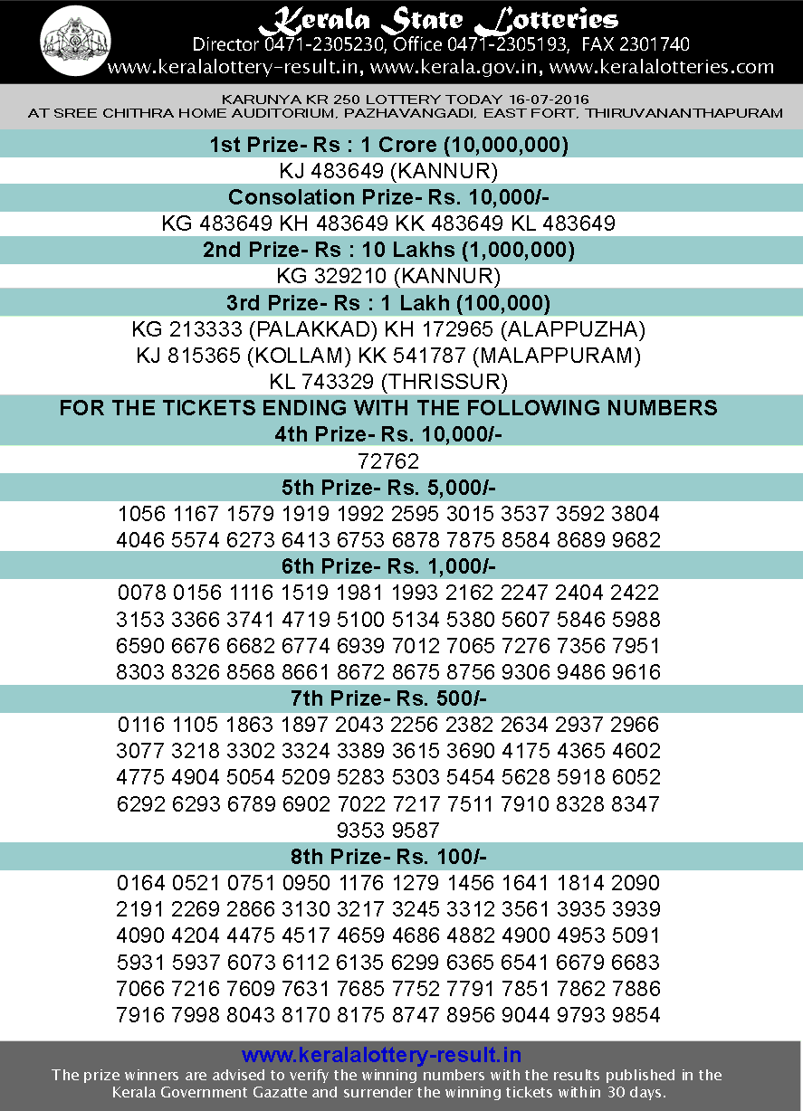 Karunya Lottery Result today, Kerala lotteries Karunya KR 250, Today's Lottery result Karunya KR250, check lottery result today, Karunya lottery result 16-7-2016, Karunya KR-250 lottery result July 16, 2016