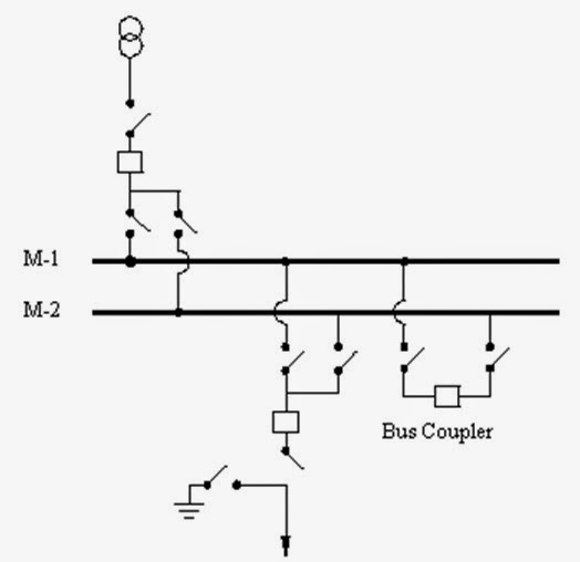 Electrical engineering types of bus bar system merits ccuart Gallery