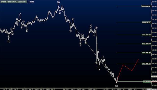 Elliott Wave Forex Signals GBPNZD