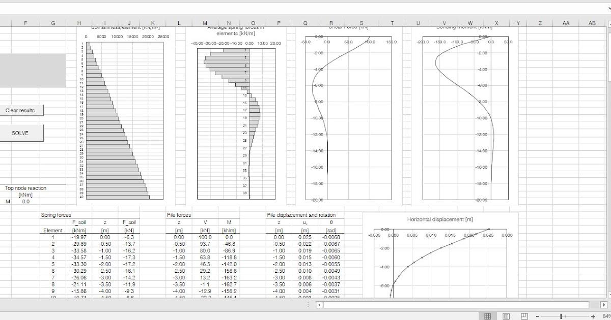 Design Laterally Loaded Elastic Piles Spreadsheet