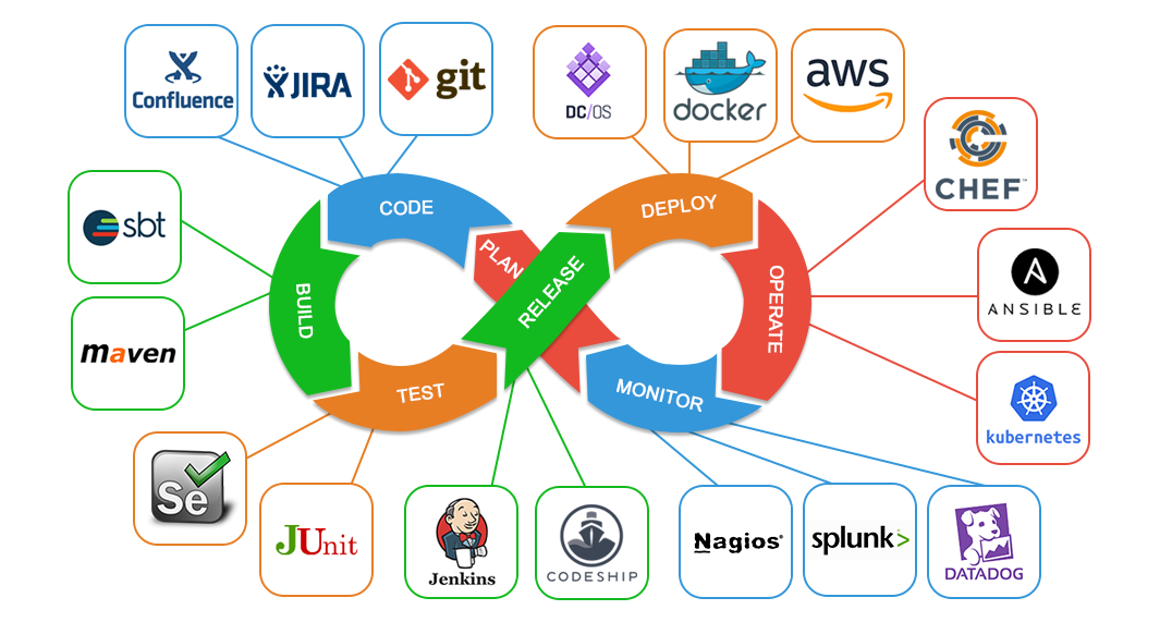 Devops Tutorial For Beginners Devops Free Training Online