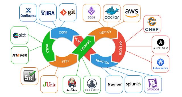 Devops full free tutorial, DevOps Tutorial for Beginners, Devops Free Training Online