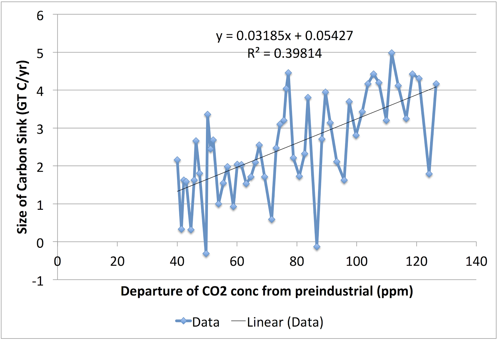 hight resolution of if we plot this the size of the annual carbon sink vs the departure from pre industrial we see that it is indeed linear