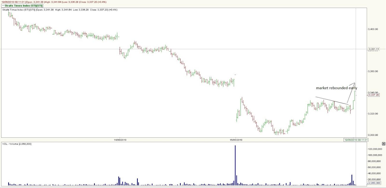Stock Market Best-Kept Secrets: Singapore Straits Times