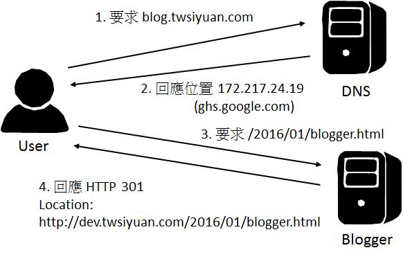 新的要求流程 with HTTP 301