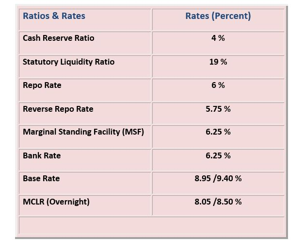Various Interest Rates asked in Exams like SBI, IBPS, LIC, Bank Exams, Various Interest Rates and Ratios of RBI, CRR, SLR, Repo Rate, Reverse Repo Rate, MSF, Cash Reserve Ratio, Statutory Liquidity Ratio, Marginal Standing facility