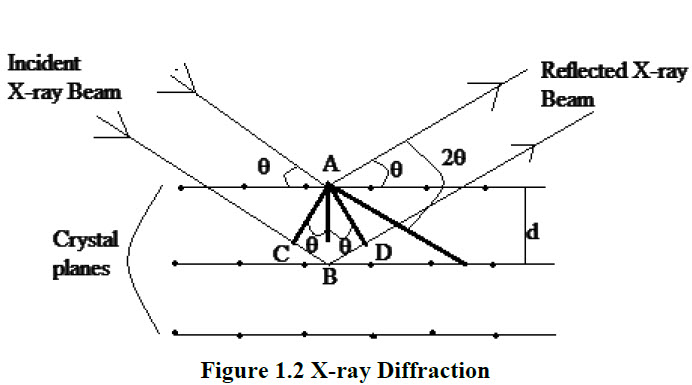 Discuss theory and pharmaceutical applications of x ray diffraction top crystal plane at a and the other x ray is striking the second crystal plane at b the path difference between two parallel x rays is equal to cbbd ccuart Image collections