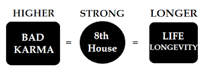 8th House, Life Longevity