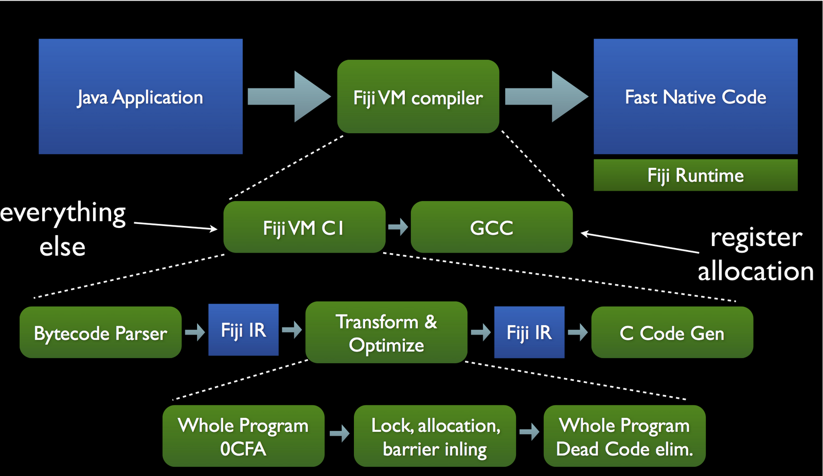 Real-Time Java: FijiVM - A Real-time Java VM Overview