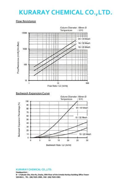 Technical Data Sheet (TDS) Karbon Aktif Kuraray Jepang