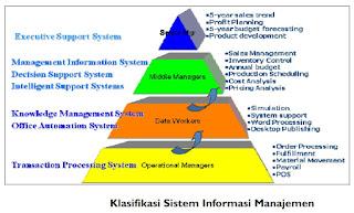 Konsep Dasar dan Contoh Sistem Informasi Manajemen