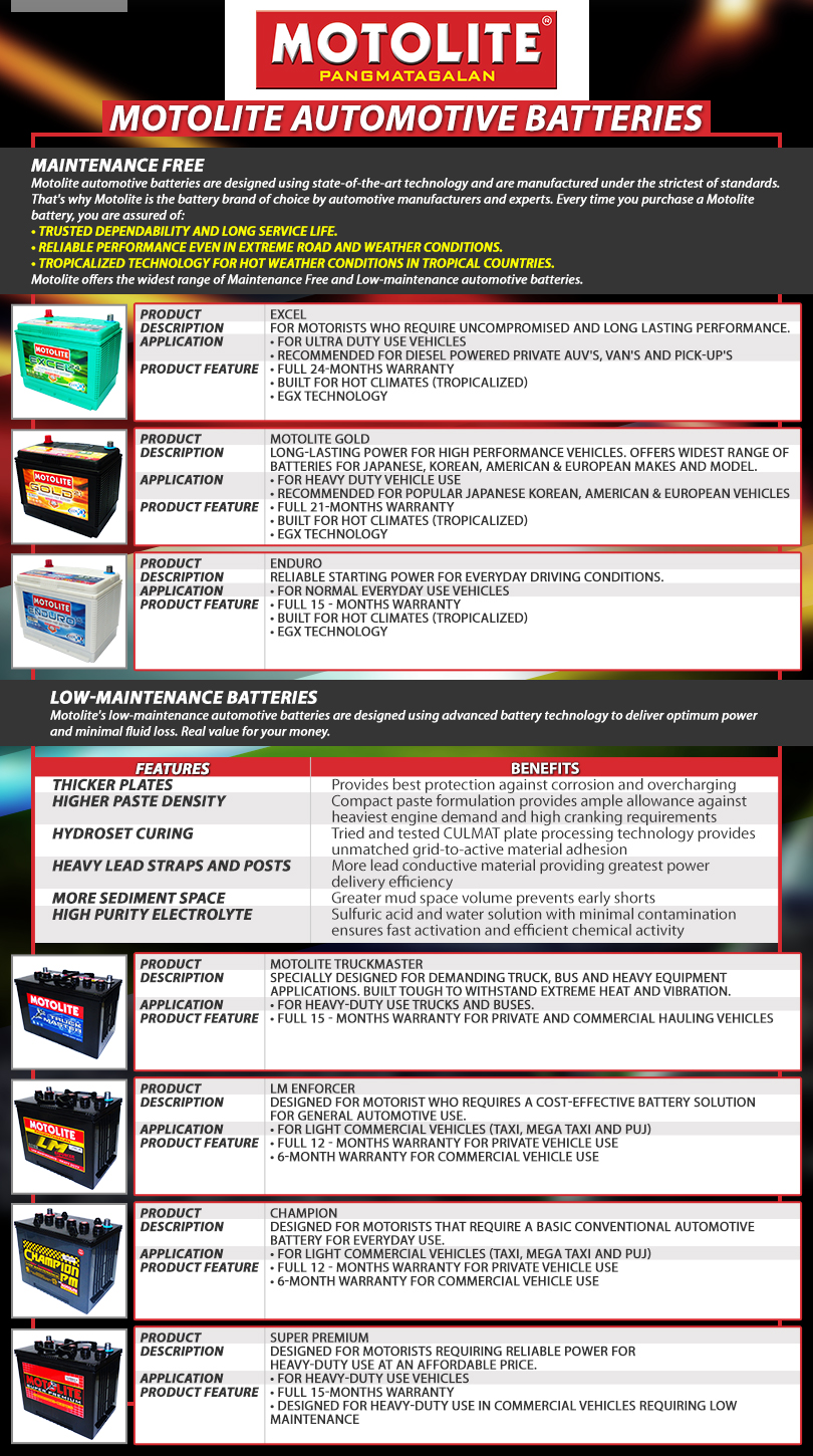 Motolite Battery Prices List Sars Blog