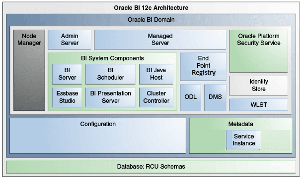 Oracle Business Intelligence System 12c Architecture | Data