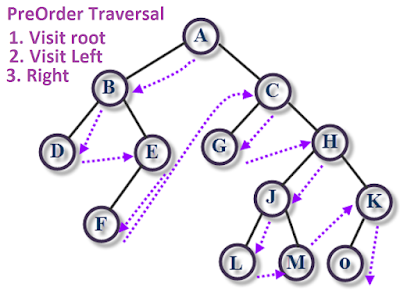 binary tree preorder traversal in Java
