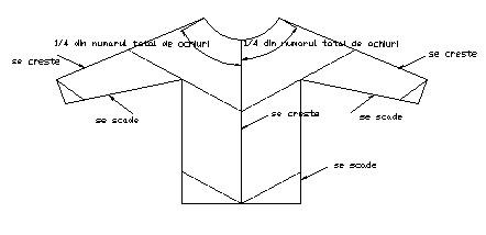 Ora de lucru manual: Tricotarea unui pulover inceput de sus