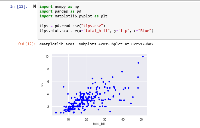 Example Pandas data visualization