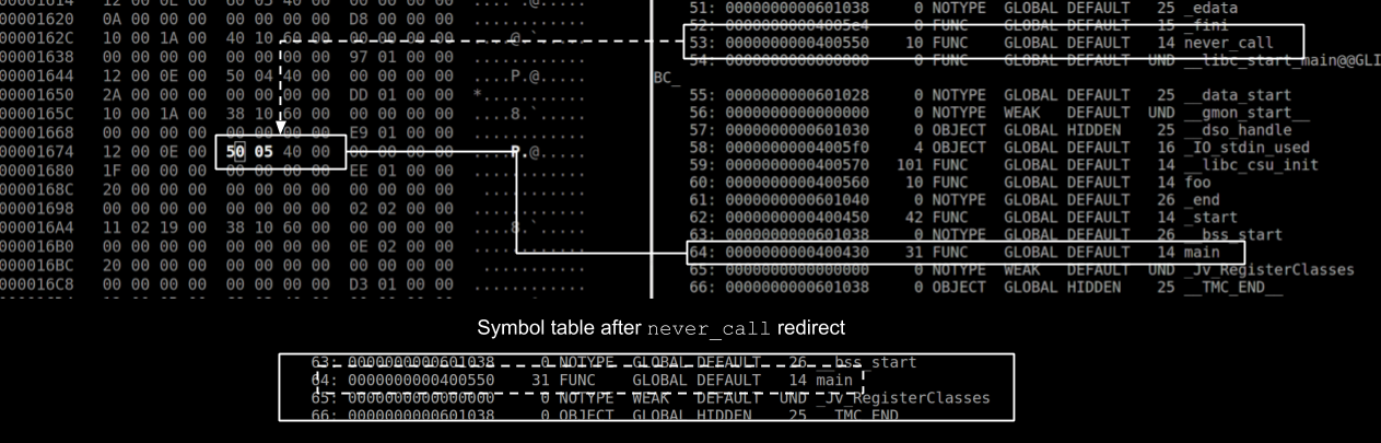 Introduction to the ELF Format (Part VI) : The Symbol Table