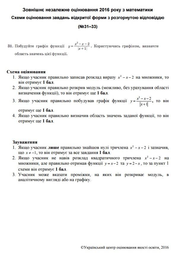 Схеми оцінювання відкритих завдань тесту ЗНО з математики 1