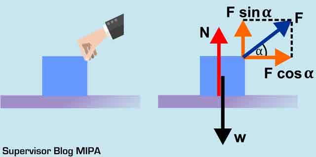 rumus gaya normal pada Benda Ditarik Miring pada Bidang Datar Horizontal licin atau kasar