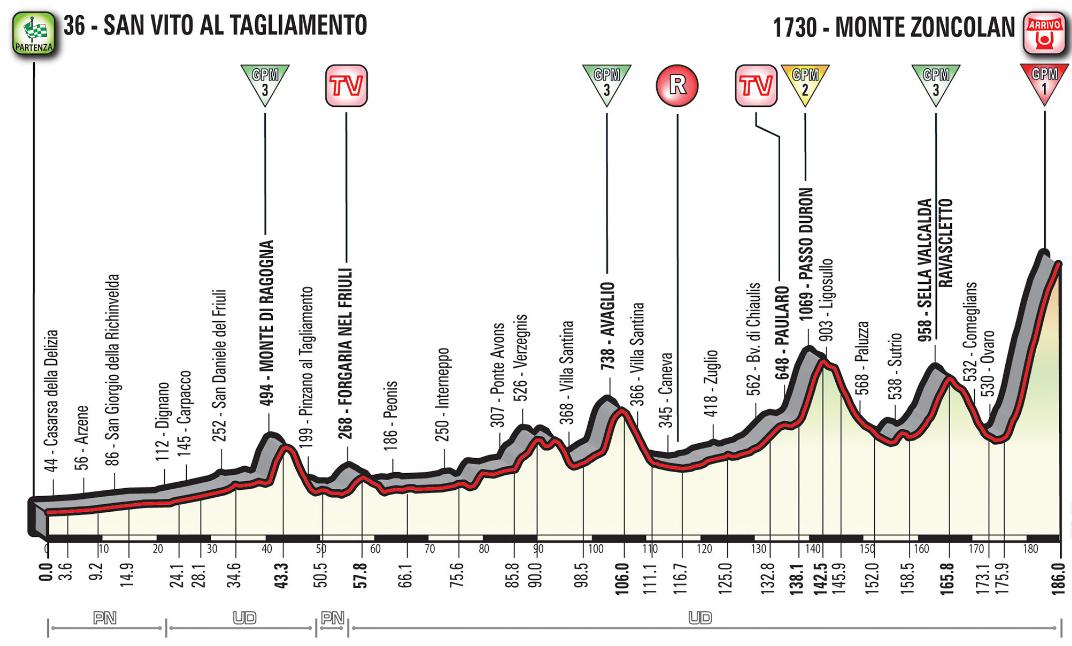 Rojadirecta GIRO d'Italia 2018 Diretta TV: salita Monte Zoncolan Streaming Rai Live Ciclismo, Tappa 14 arrivo sulla salita più dura d'Europa