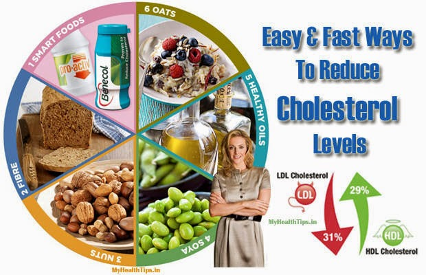 Easy Ways To Reduce Cholesterol Levels In Your Body