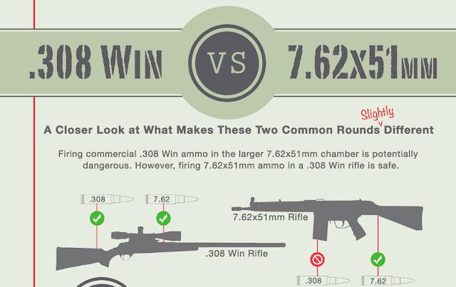 calibres 7.62x51mm e .308 Winchester