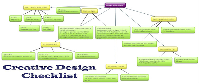 GRAPHIC DESIGN AUSTRALIA CHECKLIST