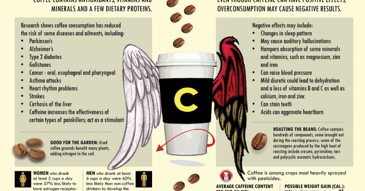 habitual coffee consumption reduces the risk Read this essay and over 1,500,000 others like it now don't miss your chance to earn better grades and be a better writer.