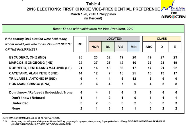 Pulse Asia survey Chiz tops
