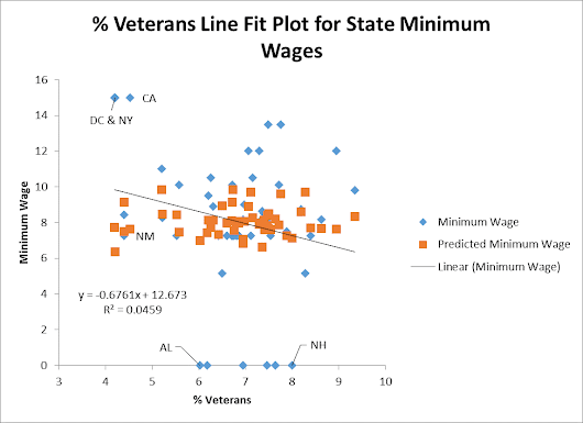 Minimum Wage and Veterans at the State Level