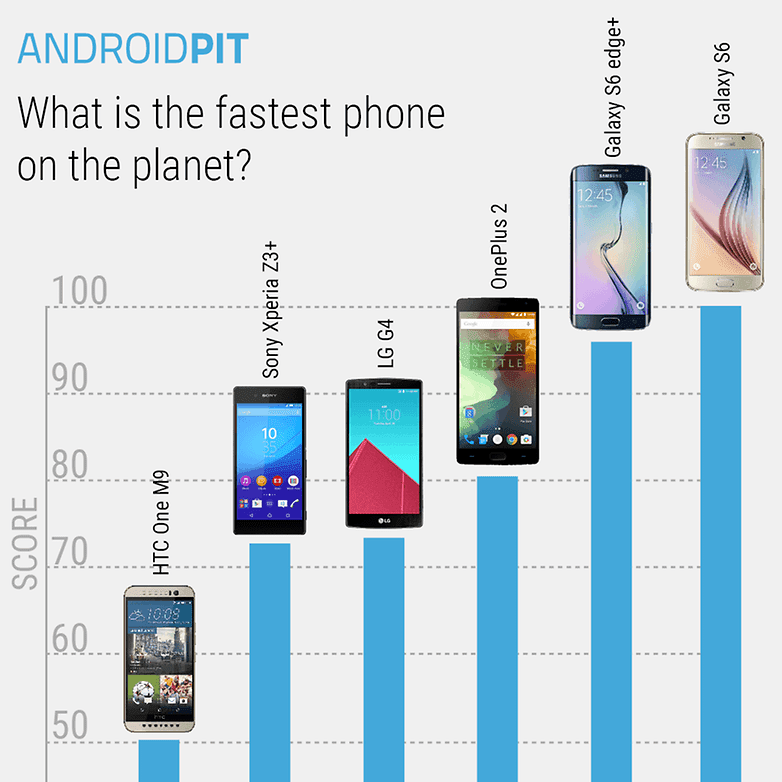 True World's Fastest Android Device in 2015 - S6 Edge Plus