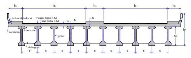 Menghitung Slab Lantai Jembatan