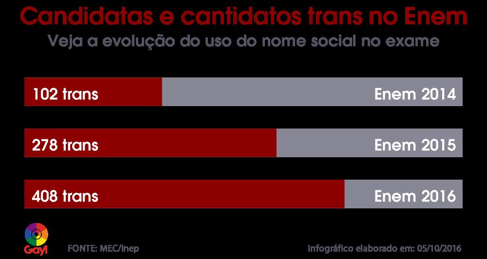 Veja a evolução do uso do nome social no Enem desde 2014 (Foto: Arte/Gay1)