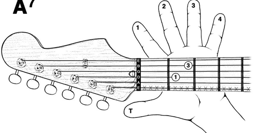Kunci Gitar Terbaru Cara Bermain Kunci Gitar A7