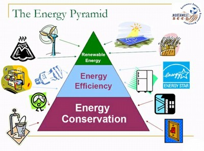 Manash Subhaditya Edusoft Energy Conservation Of