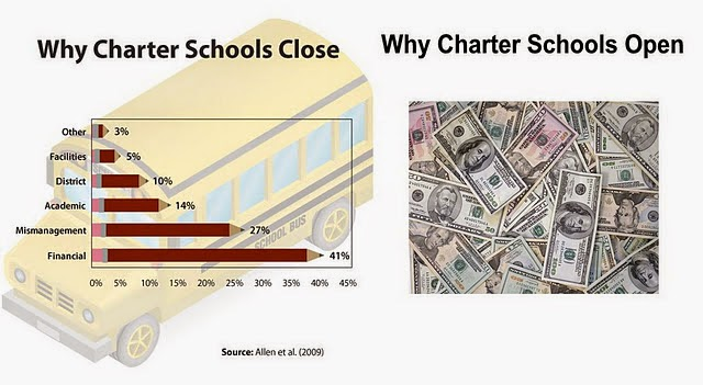 Glistening, Quivering Underbelly: DIVERSIFY: Here's How To Cash In On The Charter School Movement