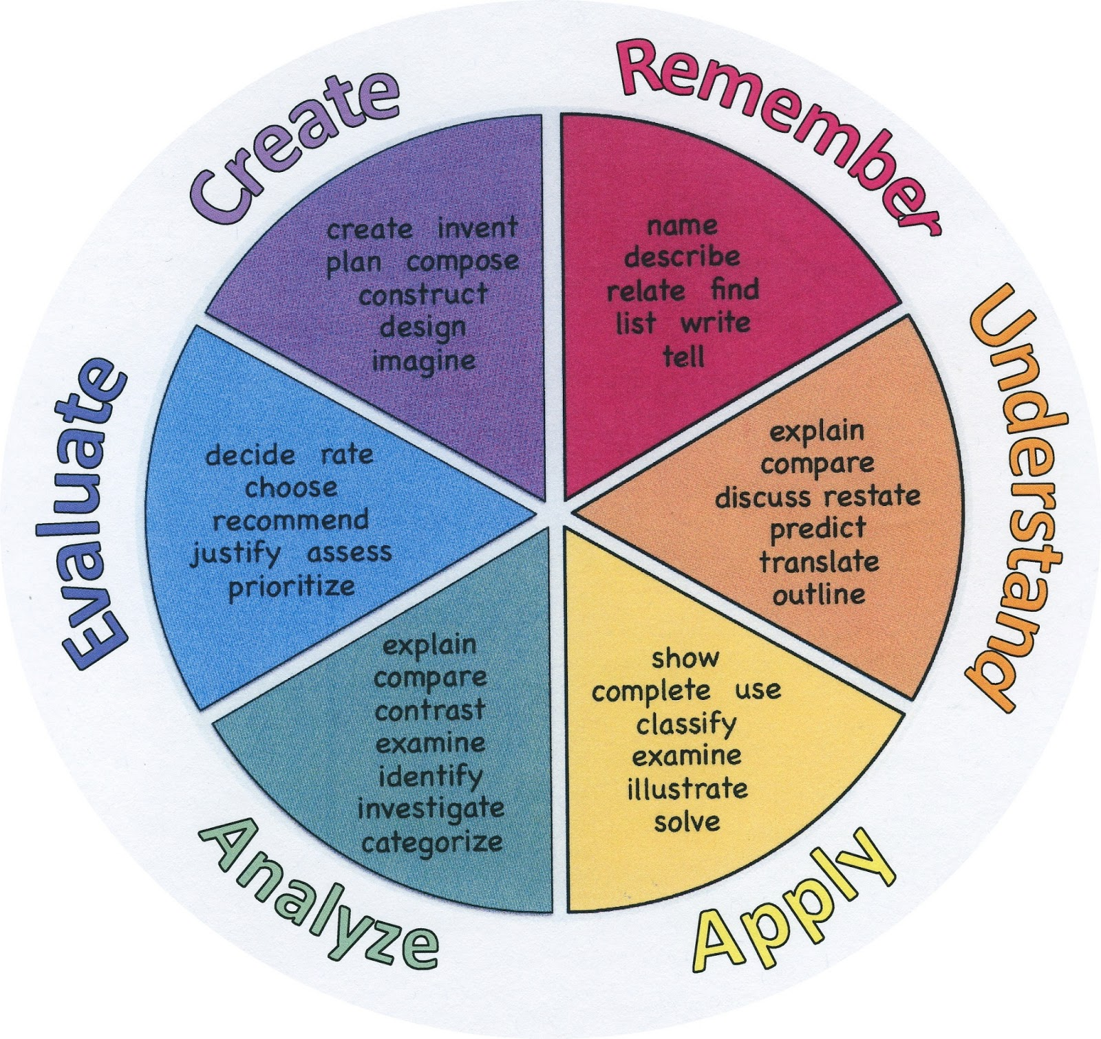 Bloom S Taxonomy Assignment